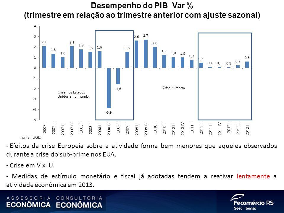 Desempenho do PIB Var % (trimestre em relação ao trimestre anterior com ajuste sazonal) Fonte: IBGE - Efeitos da crise Europeia sobre a atividade form