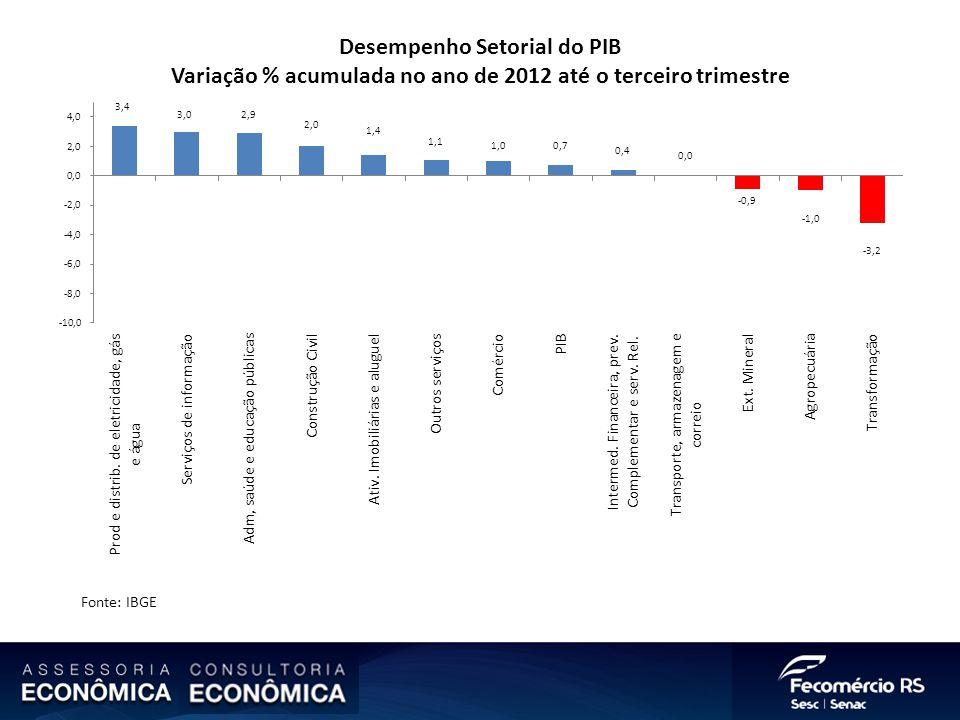 Desempenho Setorial do PIB Variação % acumulada no ano de 2012 até o terceiro trimestre Fonte: IBGE
