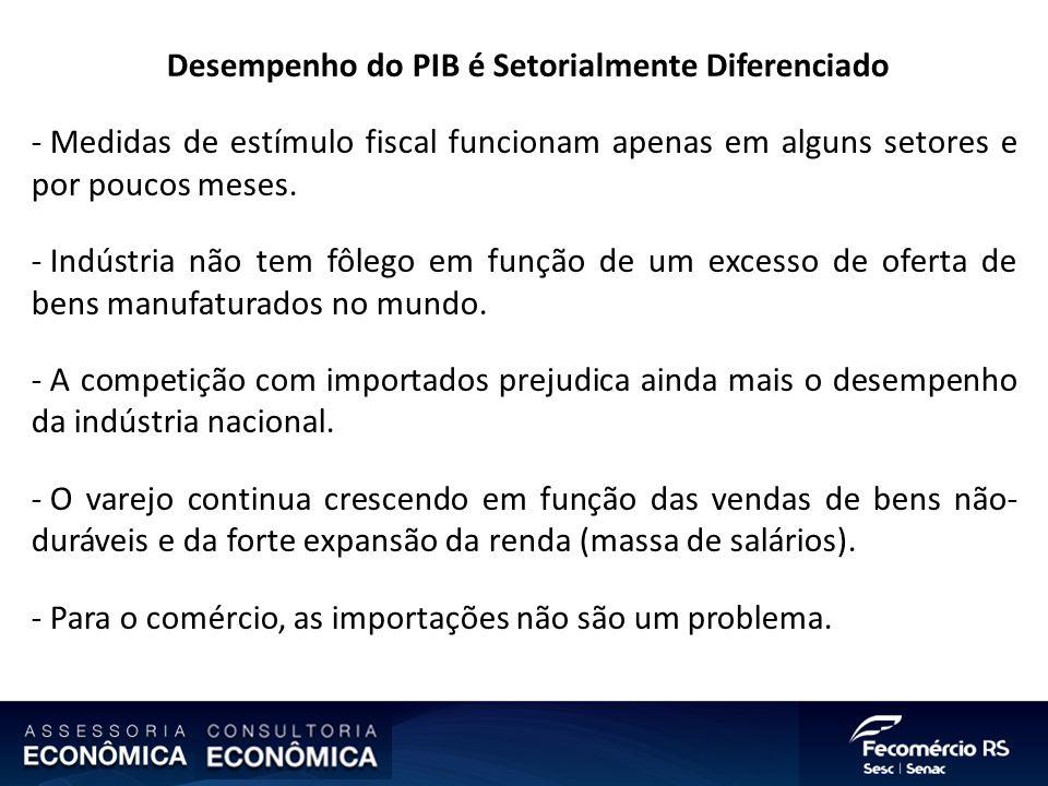 Desempenho do PIB é Setorialmente Diferenciado - Medidas de estímulo fiscal funcionam apenas em alguns setores e por poucos meses. - Indústria não tem