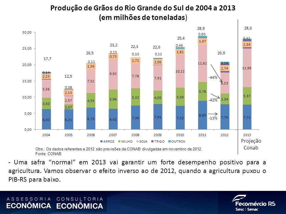 Produção de Grãos do Rio Grande do Sul de 2004 a 2013 (em milhões de toneladas) Obs.: Os dados referentes a 2012 são previsões da CONAB divulgadas em