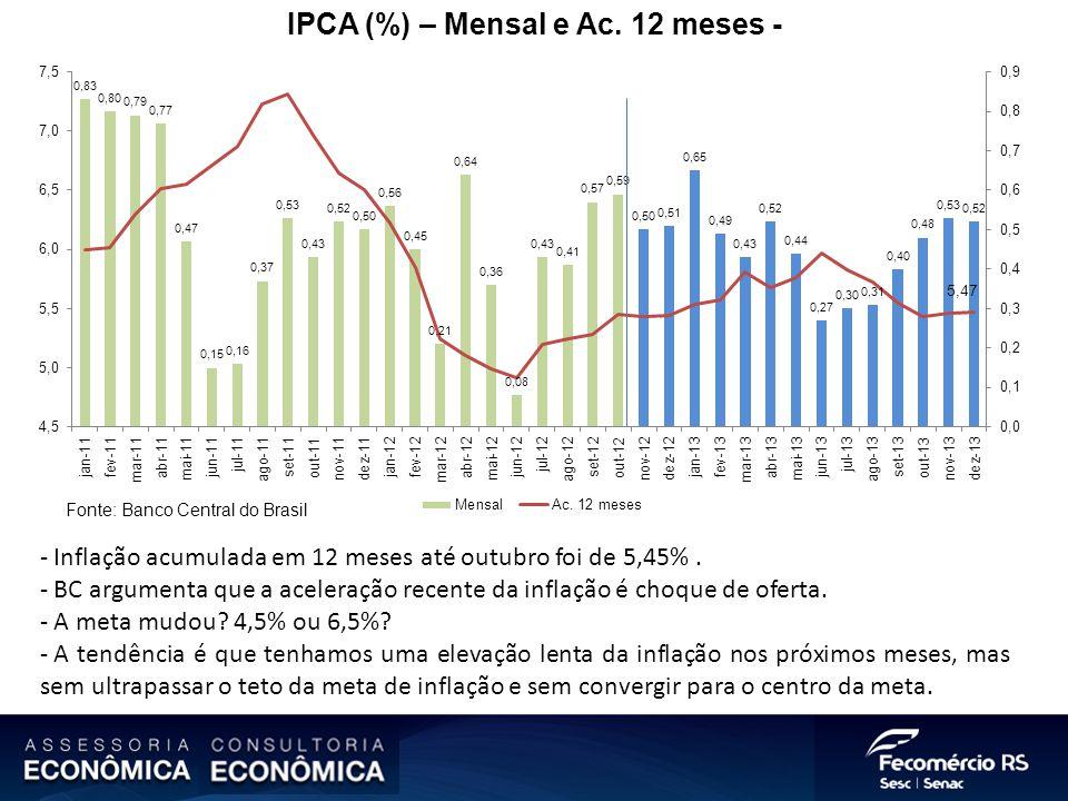 IPCA (%) – Mensal e Ac. 12 meses - Fonte: Banco Central do Brasil - Inflação acumulada em 12 meses até outubro foi de 5,45%. - BC argumenta que a acel