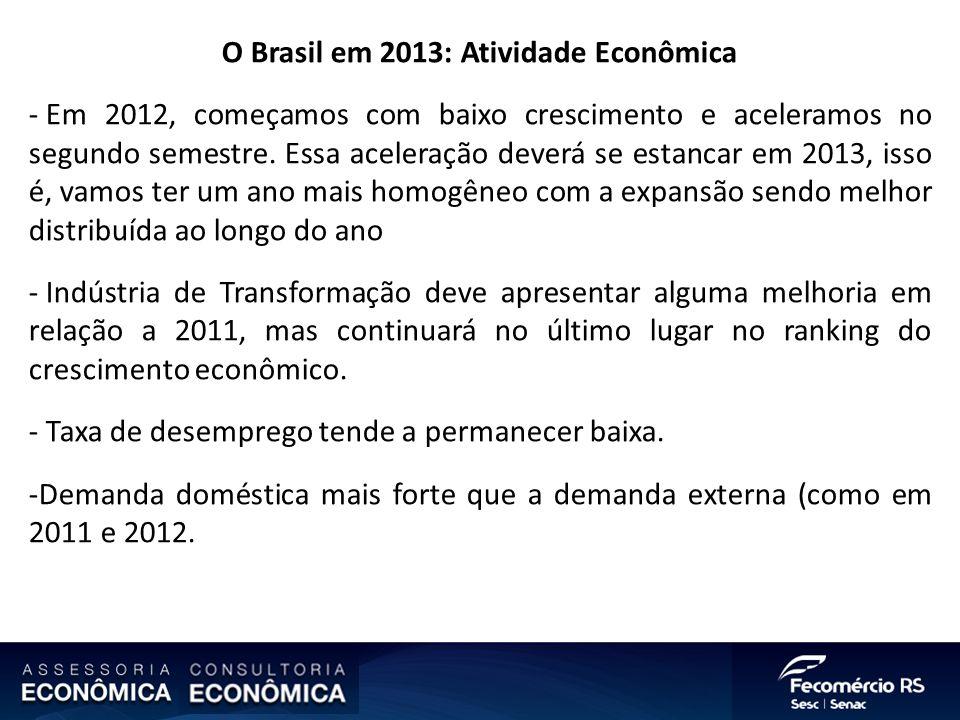 O Brasil em 2013: Atividade Econômica - Em 2012, começamos com baixo crescimento e aceleramos no segundo semestre. Essa aceleração deverá se estancar