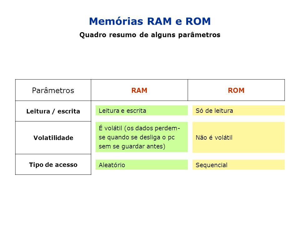 Parâmetros RAMROM Leitura / escrita Volatilidade Tipo de acesso Leitura e escritaSó de leitura É volátil (os dados perdem- se quando se desliga o pc s
