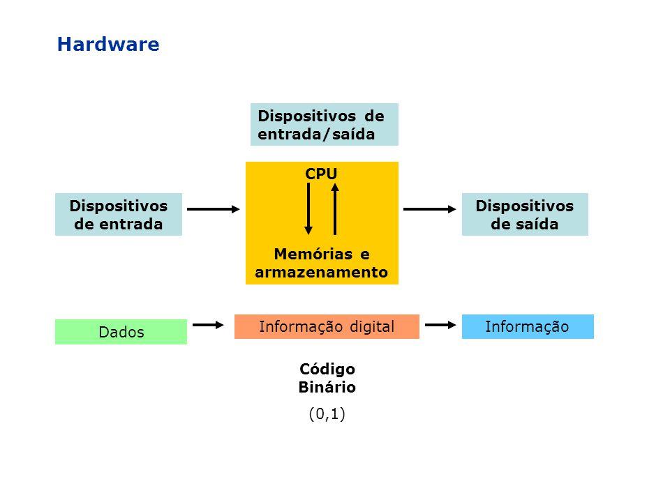 Dispositivos de entrada Dispositivos de saída CPU Memórias e armazenamento Dados Informação digitalInformação Código Binário (0,1) Hardware Dispositiv