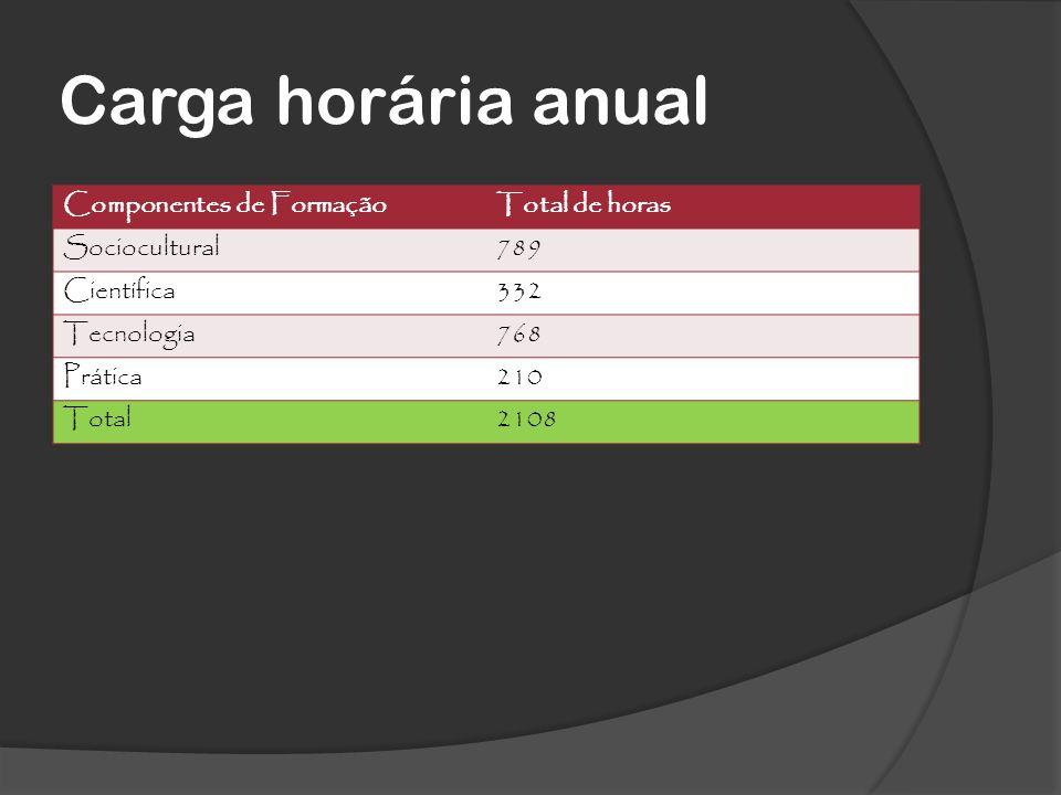 Carga horária anual Componentes de FormaçãoTotal de horas Sociocultural789 Científica332 Tecnologia768 Prática210 Total2108