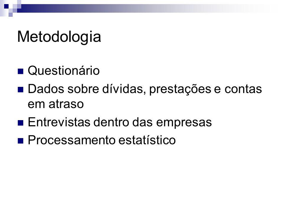 Metodologia Questionário Dados sobre dívidas, prestações e contas em atraso Entrevistas dentro das empresas Processamento estatístico