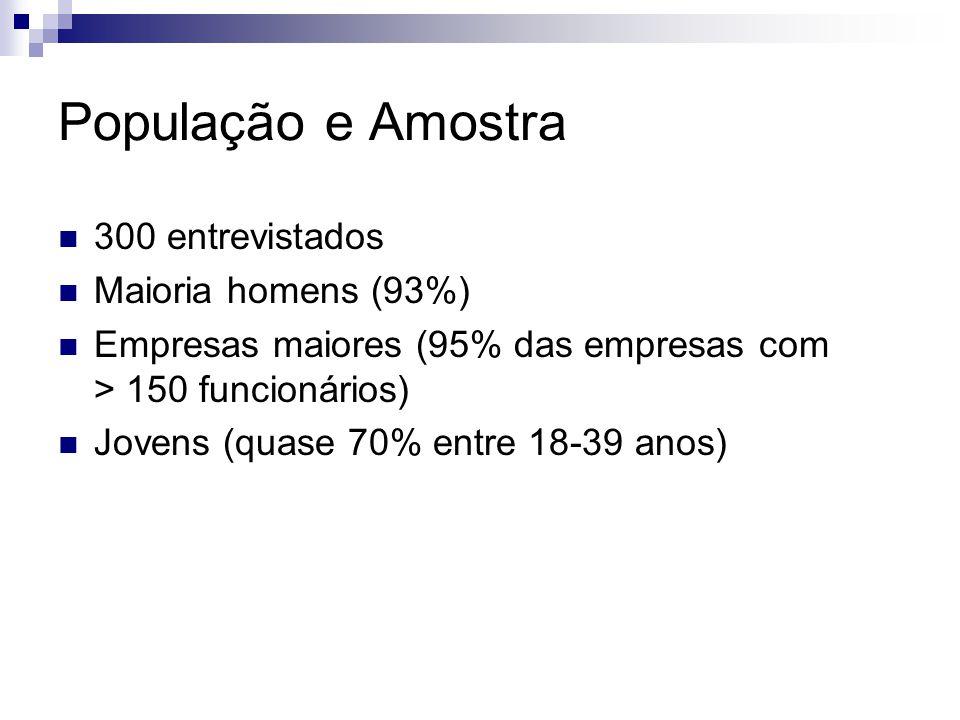 População e Amostra 300 entrevistados Maioria homens (93%) Empresas maiores (95% das empresas com > 150 funcionários) Jovens (quase 70% entre 18-39 an