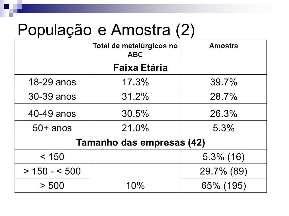 População e Amostra (2) Total de metalúrgicos no ABC Amostra Faixa Etária 18-29 anos17.3%39.7% 30-39 anos31.2%28.7% 40-49 anos30.5%26.3% 50+ anos21.0%
