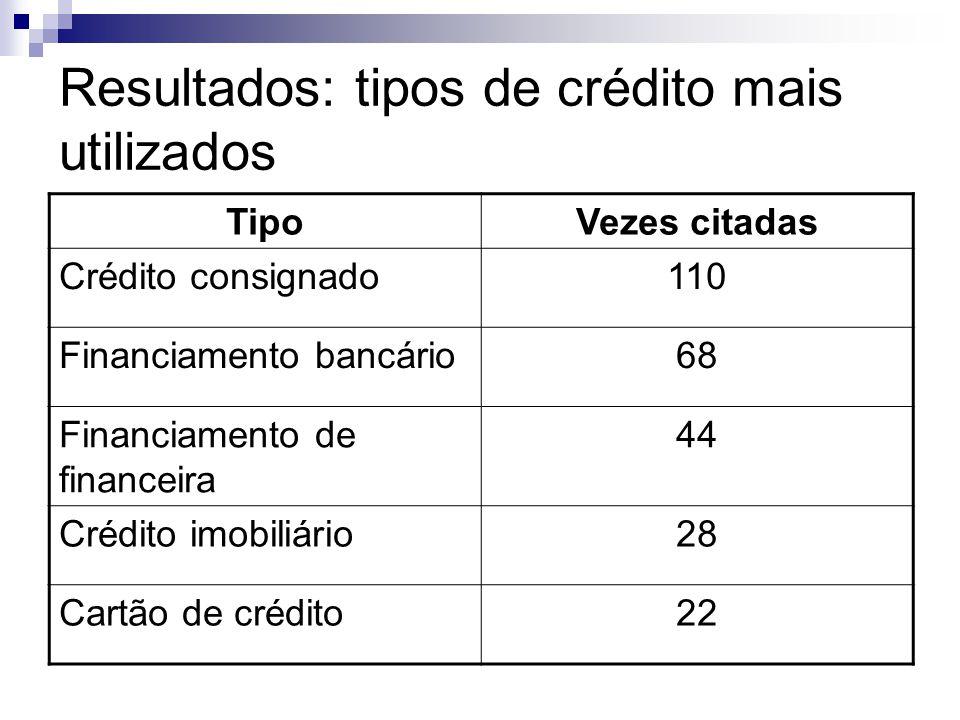 Resultados: tipos de crédito mais utilizados TipoVezes citadas Crédito consignado110 Financiamento bancário68 Financiamento de financeira 44 Crédito i