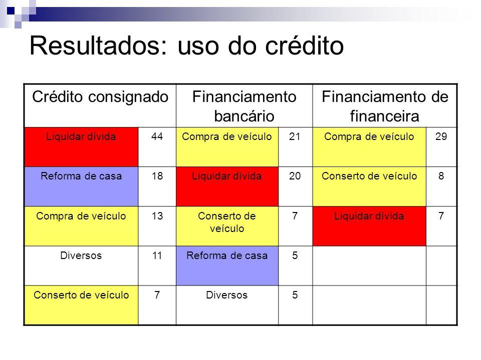 Resultados: uso do crédito Crédito consignadoFinanciamento bancário Financiamento de financeira Liquidar dívida44Compra de veículo21Compra de veículo2