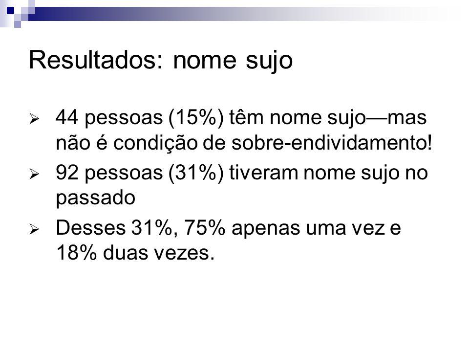 Resultados: nome sujo 44 pessoas (15%) têm nome sujomas não é condição de sobre-endividamento! 92 pessoas (31%) tiveram nome sujo no passado Desses 31