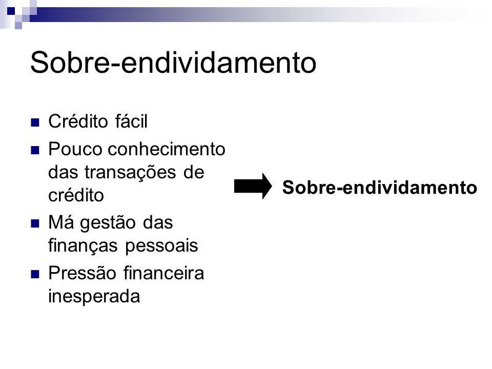 Sobre-endividamento Crédito fácil Pouco conhecimento das transações de crédito Má gestão das finanças pessoais Pressão financeira inesperada Sobre-end