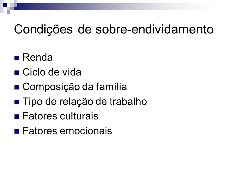 Condições de sobre-endividamento Renda Ciclo de vida Composição da família Tipo de relação de trabalho Fatores culturais Fatores emocionais