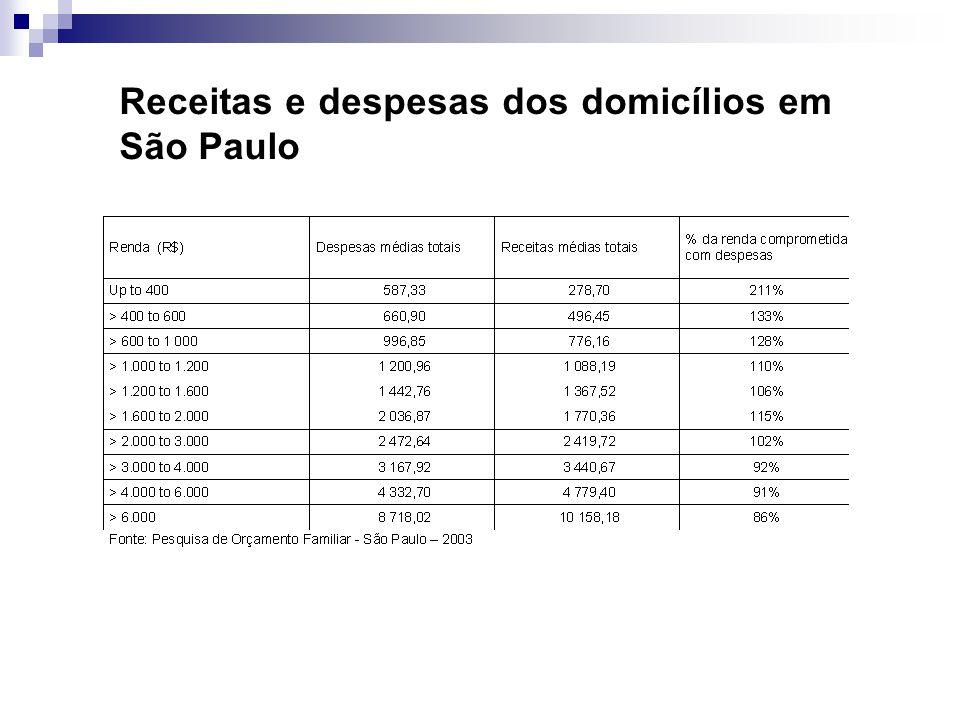 Receitas e despesas dos domicílios em São Paulo
