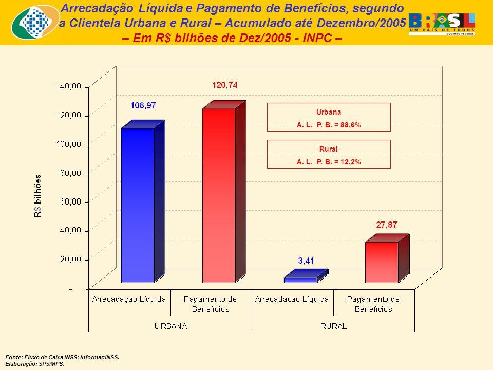 Arrecadação Líquida e Pagamento de Benefícios, segundo a Clientela Urbana e Rural – Acumulado até Dezembro/2005 – Em R$ bilhões de Dez/2005 - INPC – Fonte: Fluxo de Caixa INSS; Informar/INSS.