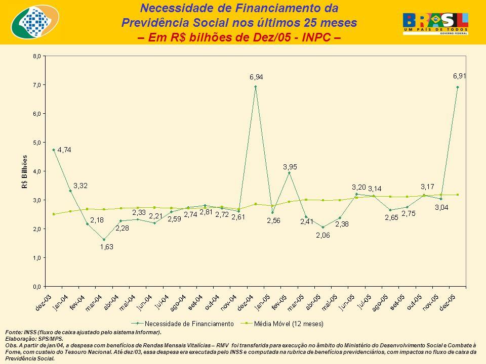 Necessidade de Financiamento da Previdência Social nos últimos 25 meses – Em R$ bilhões de Dez/05 - INPC – Fonte: INSS (fluxo de caixa ajustado pelo sistema Informar).