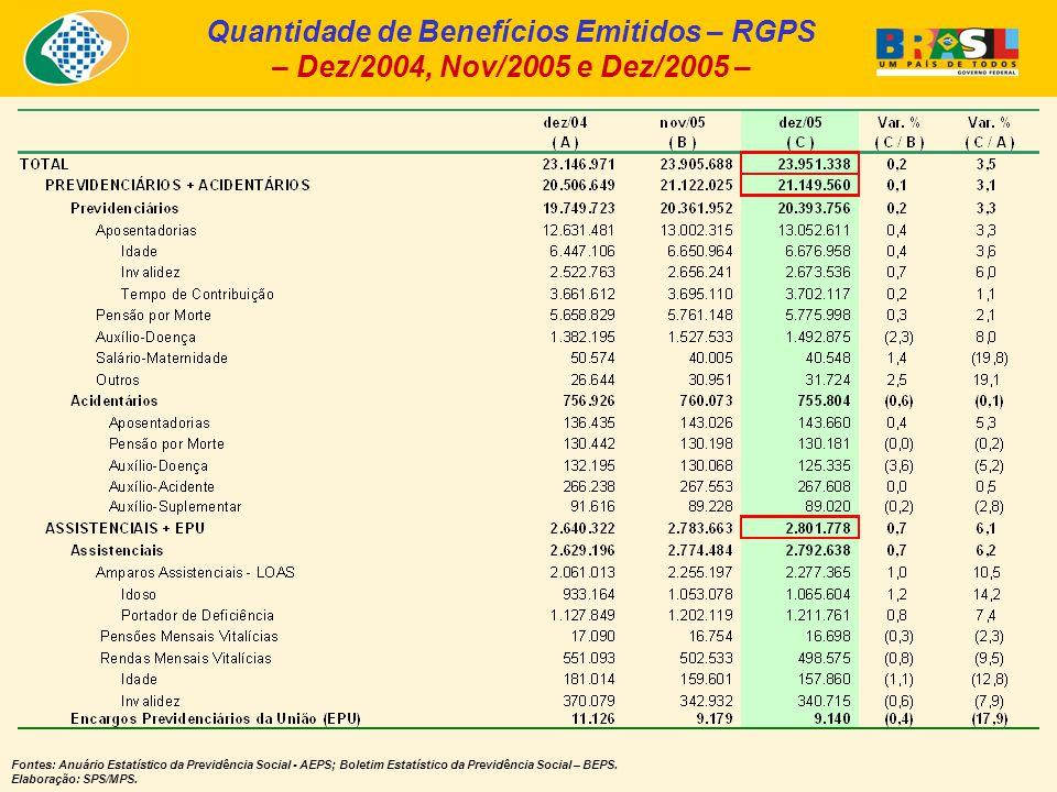Quantidade de Benefícios Emitidos – RGPS – Dez/2004, Nov/2005 e Dez/2005 – Fontes: Anuário Estatístico da Previdência Social - AEPS; Boletim Estatístico da Previdência Social – BEPS.