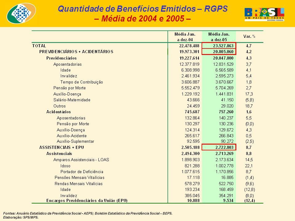 Quantidade de Benefícios Emitidos – RGPS – Média de 2004 e 2005 – Fontes: Anuário Estatístico da Previdência Social - AEPS; Boletim Estatístico da Previdência Social – BEPS.
