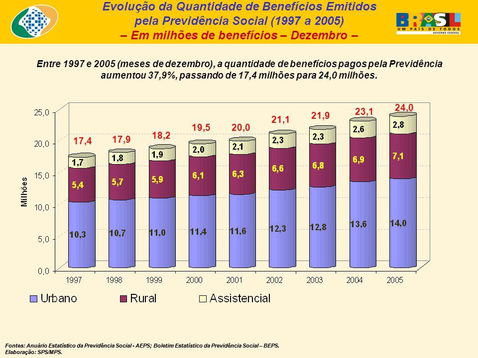 Evolução da Quantidade de Benefícios Emitidos pela Previdência Social (1997 a 2005) – Em milhões de benefícios – Dezembro – Fontes: Anuário Estatístico da Previdência Social - AEPS; Boletim Estatístico da Previdência Social – BEPS.