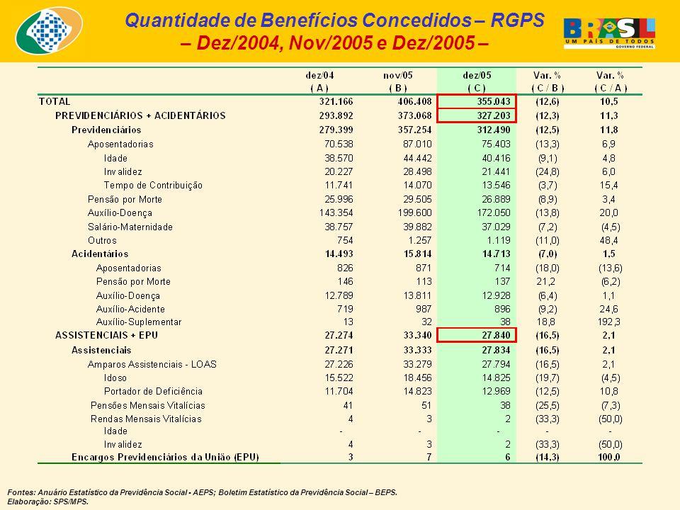 Quantidade de Benefícios Concedidos – RGPS – Dez/2004, Nov/2005 e Dez/2005 – Fontes: Anuário Estatístico da Previdência Social - AEPS; Boletim Estatístico da Previdência Social – BEPS.