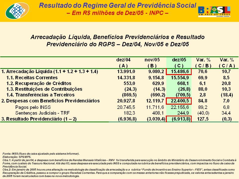 Arrecadação Líquida, Benefícios Previdenciários e Resultado Previdenciário do RGPS – Dez/04, Nov/05 e Dez/05 Fonte: INSS (fluxo de caixa ajustado pelo sistema Informar).
