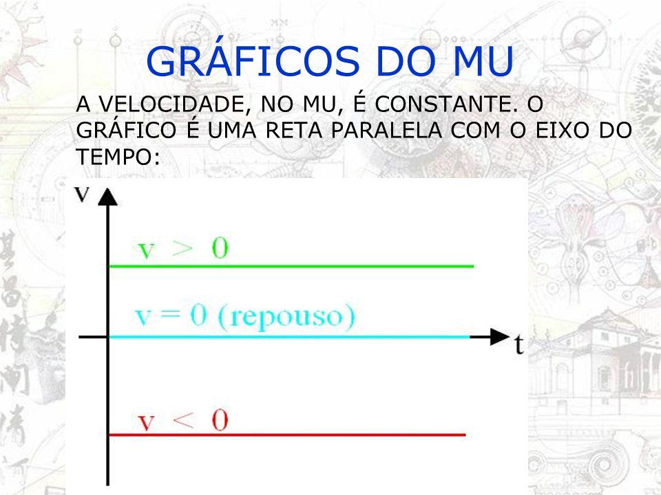 GRÁFICOS DO MU O GRÁFICO DO ESPAÇO NO MU É UMA RETA, POIS A EQUAÇÃO É DO PRIMEIRO GRAU: s = s 0 + vt s t V > 0 V< 0 s0s0 s0s0 s t V > 0 V< 0 s0s0 s0s0 s t V > 0 V< 0 s0s0 s0s0 s t V > 0 V< 0 s0s0 s0s0