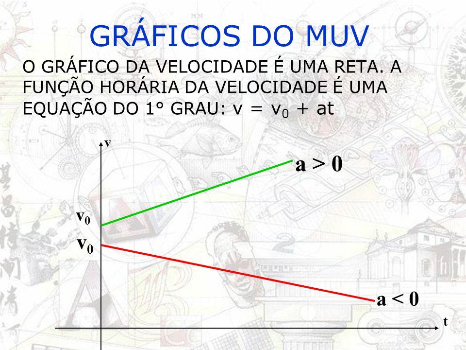 GRÁFICOS DO MUV O GRÁFICO DO ESPAÇO (s x t) É UMA PARÁBOLA, POIS A FUNÇÃO DO ESPAÇO NO MUV É DO 2° GRAU: s = s 0 + v 0 t + at²/2 s t a > 0 s0s0 s t a < 0 s0s0 HÁ MUDANÇA DE SENTIDO!.