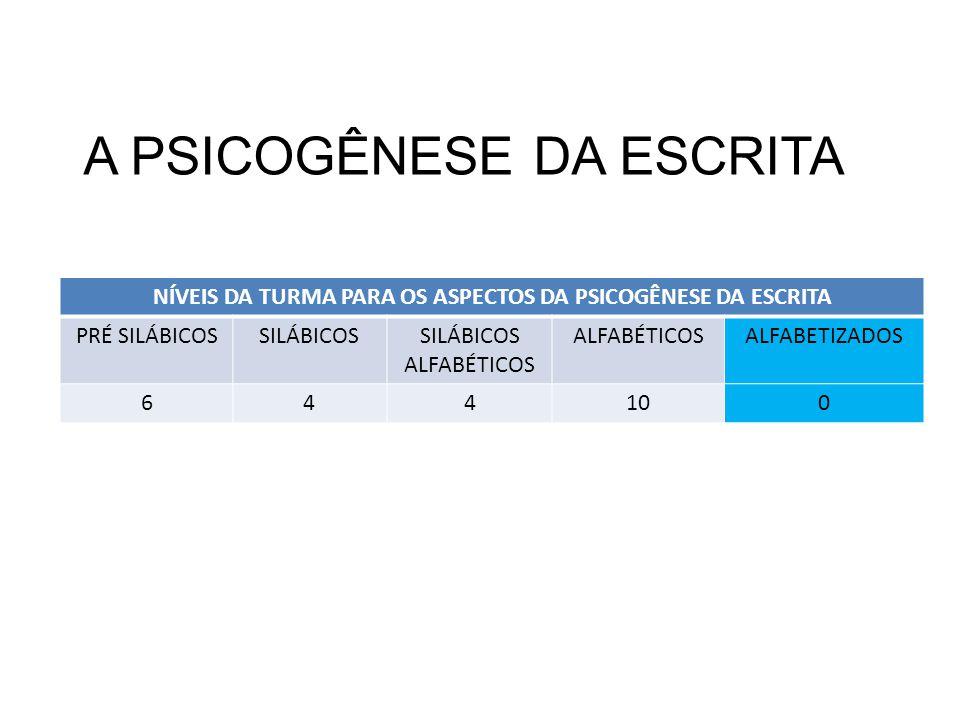 A PSICOGÊNESE DA ESCRITA NÍVEIS DA TURMA PARA OS ASPECTOS DA PSICOGÊNESE DA ESCRITA PRÉ SILÁBICOSSILÁBICOSSILÁBICOS ALFABÉTICOS ALFABÉTICOSALFABETIZADOS 644100