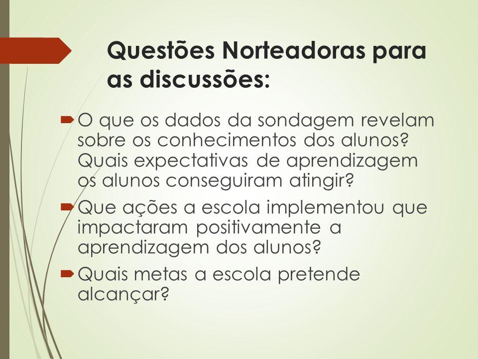 Questões Norteadoras para as discussões: O que os dados da sondagem revelam sobre os conhecimentos dos alunos? Quais expectativas de aprendizagem os a