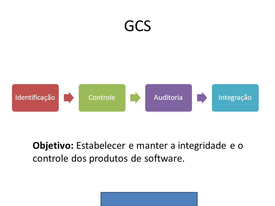 GCS IdentificaçãoControleAuditoriaIntegração Objetivo: Estabelecer e manter a integridade e o controle dos produtos de software.