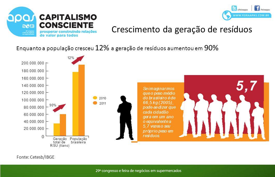 Crescimento da geração de resíduos Enquanto a população cresceu 12% a geração de resíduos aumentou em 90% Fonte: Cetesb/IBGE