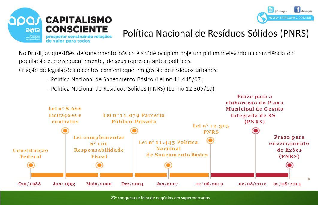 Política Nacional de Resíduos Sólidos (PNRS) No Brasil, as questões de saneamento básico e saúde ocupam hoje um patamar elevado na consciência da popu