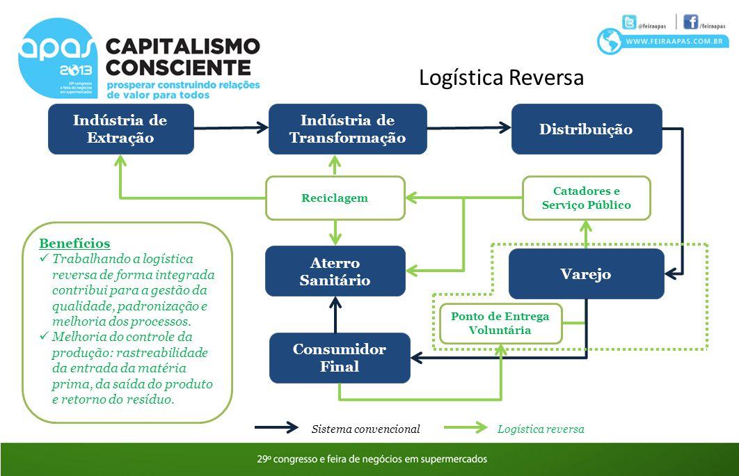Logística Reversa Sistema convencional Indústria de Extração Indústria de Transformação Distribuição Varejo Consumidor Final Reciclagem Catadores e Se