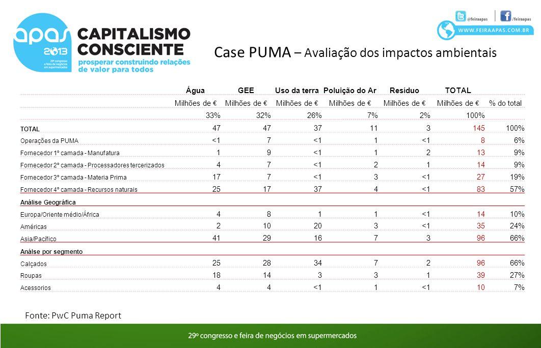 Case PUMA – Avaliação dos impactos ambientais ÁguaGEEUso da terraPoluição do ArResíduoTOTAL Milhões de % do total 33%32%26%7%2%100% TOTAL 47 371131451