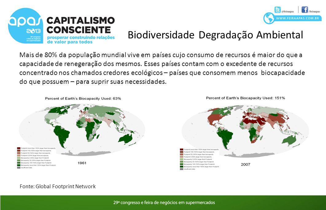 Biodiversidade Degradação Ambiental Mais de 80% da população mundial vive em países cujo consumo de recursos é maior do que a capacidade de renegeraçã