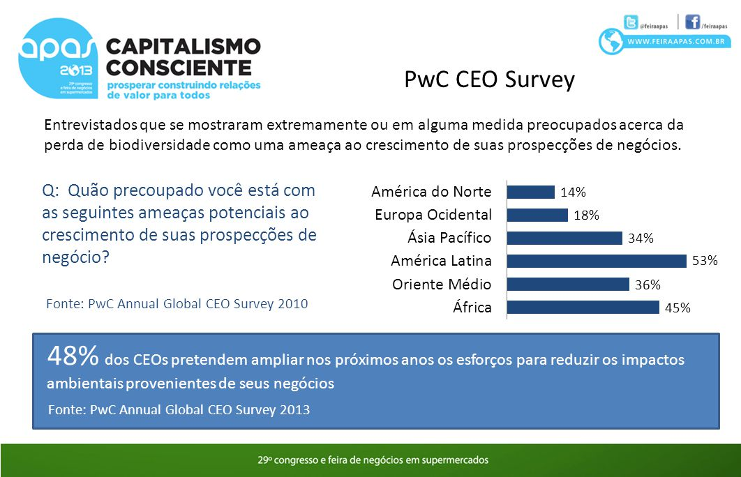 PwC CEO Survey Entrevistados que se mostraram extremamente ou em alguma medida preocupados acerca da perda de biodiversidade como uma ameaça ao cresci