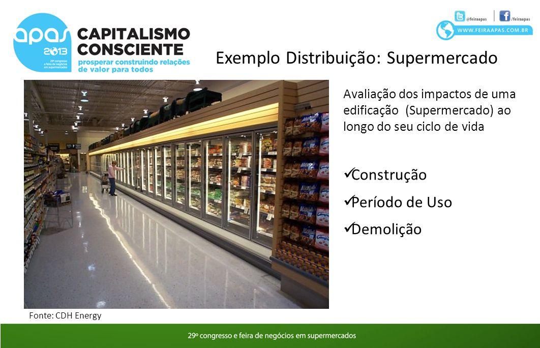 Exemplo Distribuição: Supermercado Avaliação dos impactos de uma edificação (Supermercado) ao longo do seu ciclo de vida Construção Período de Uso Dem