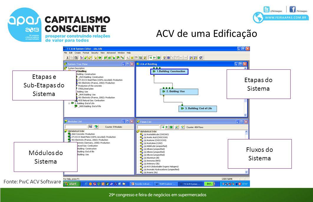 ACV de uma Edificação Etapas do Sistema Fluxos do Sistema Módulos do Sistema Etapas e Sub-Etapas do Sistema Fonte: PwC ACV Software