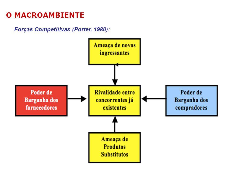 Forças Competitivas (Porter, 1980): O MACROAMBIENTE