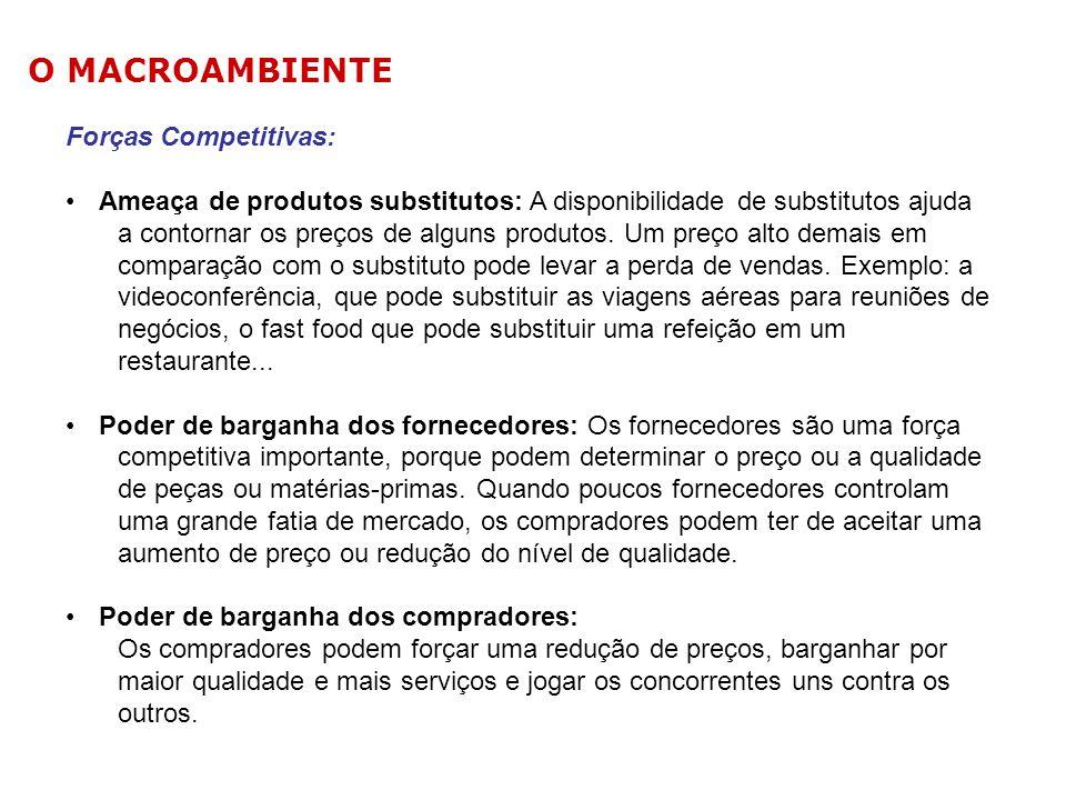 Forças Competitivas: Ameaça de produtos substitutos: A disponibilidade de substitutos ajuda a contornar os preços de alguns produtos. Um preço alto de