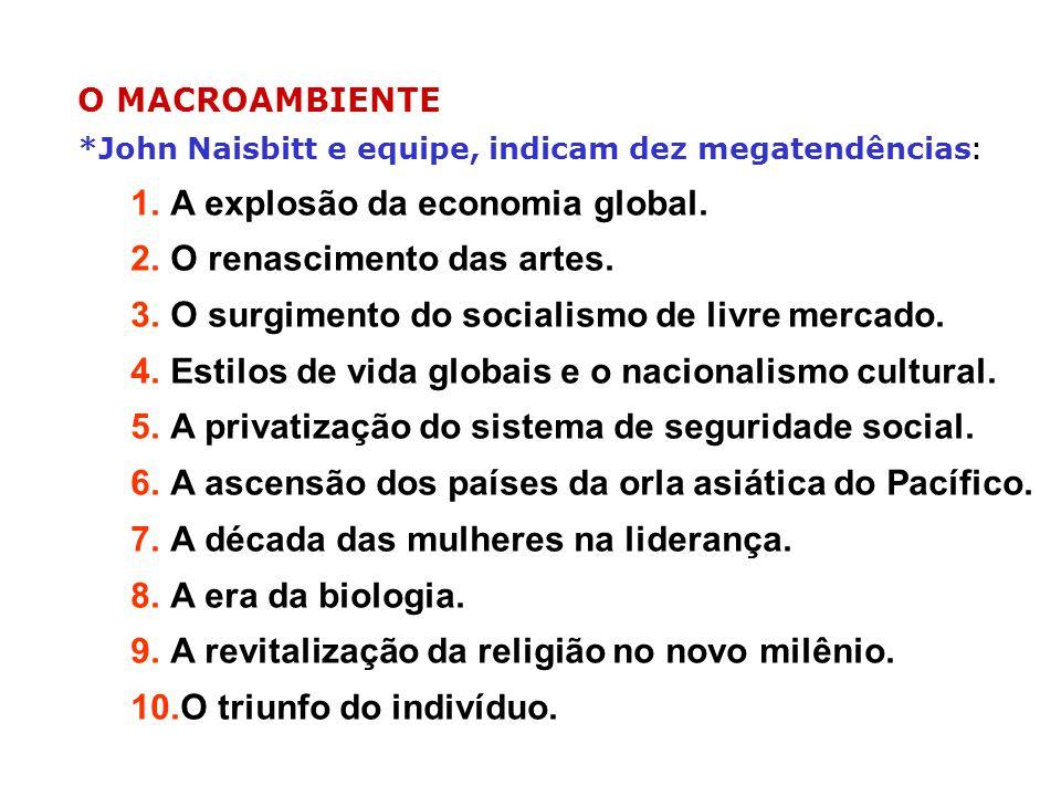 O MACROAMBIENTE *John Naisbitt e equipe, indicam dez megatendências : 1.A explosão da economia global. 2.O renascimento das artes. 3.O surgimento do s