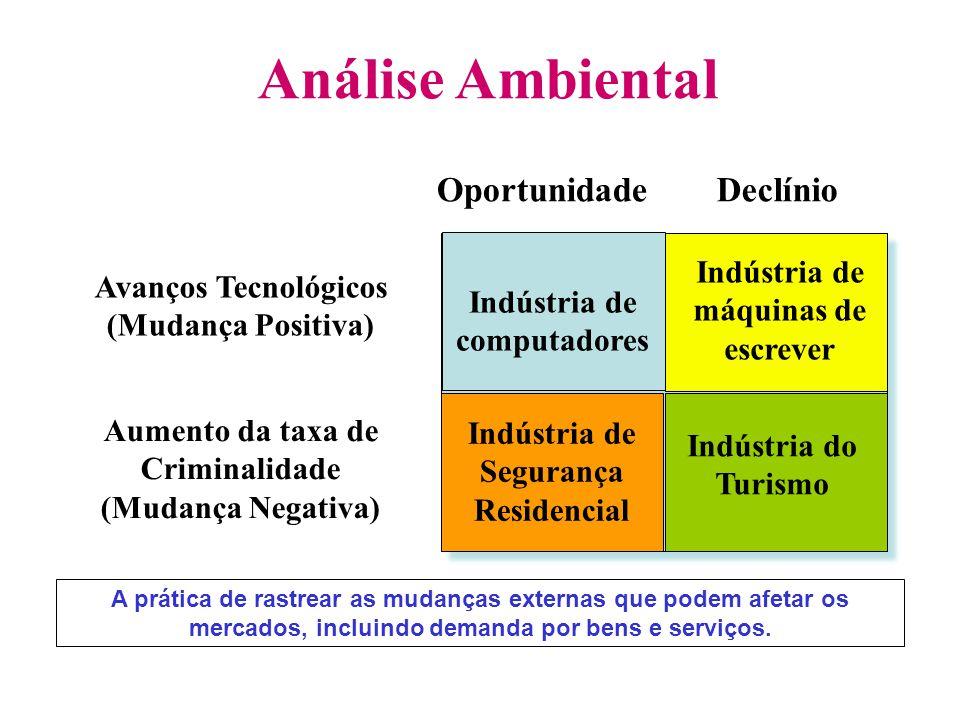 Análise Ambiental Slide 2-1 A prática de rastrear as mudanças externas que podem afetar os mercados, incluindo demanda por bens e serviços. Indústria
