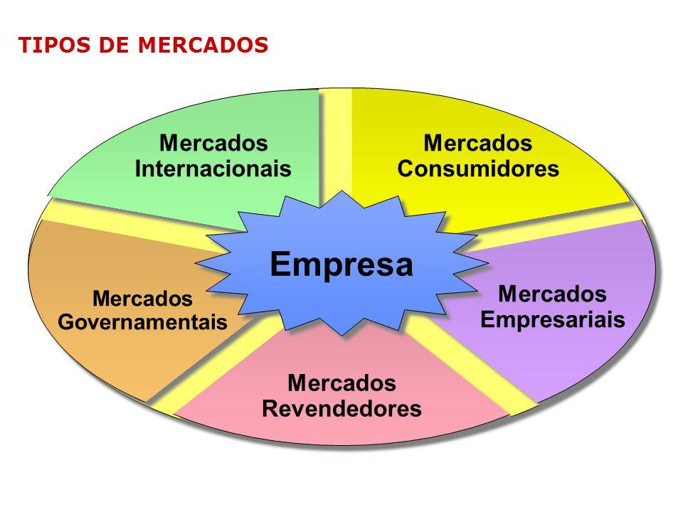 Empresa Mercados Consumidores Mercados Internacionais Mercados Governamentais Mercados Empresariais Mercados Revendedores TIPOS DE MERCADOS