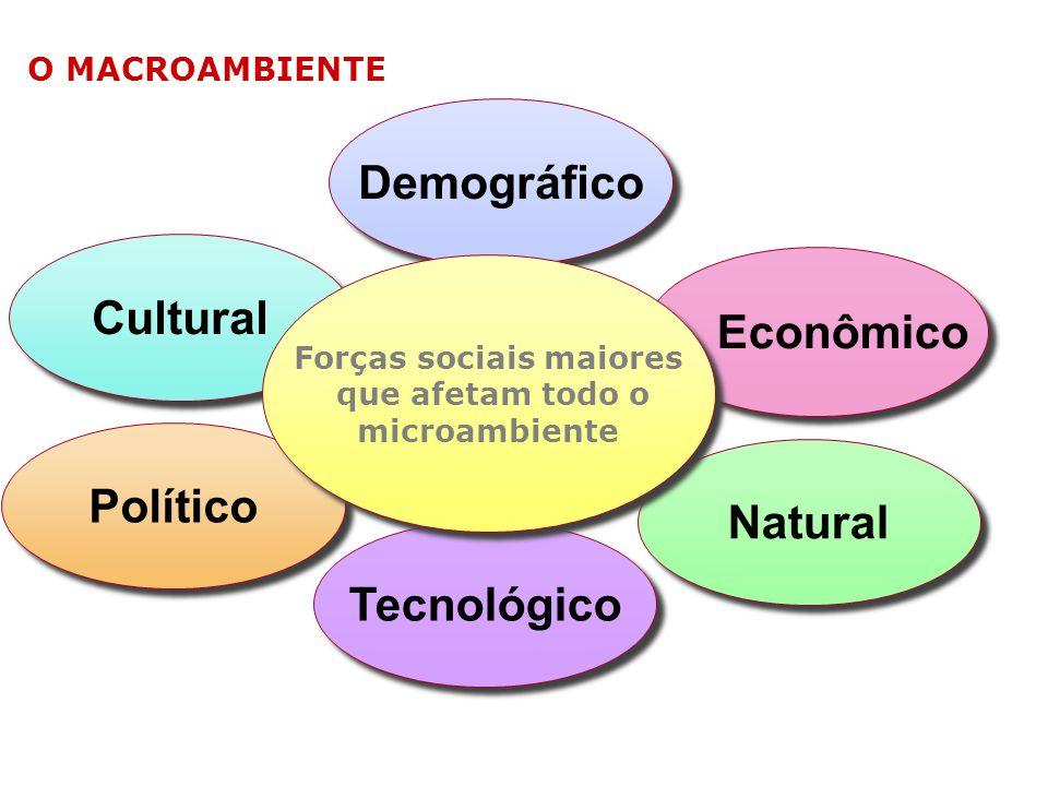 Demográfico Tecnológico Cultural Econômico Político Natural Forças sociais maiores que afetam todo o microambiente Forças sociais maiores que afetam t
