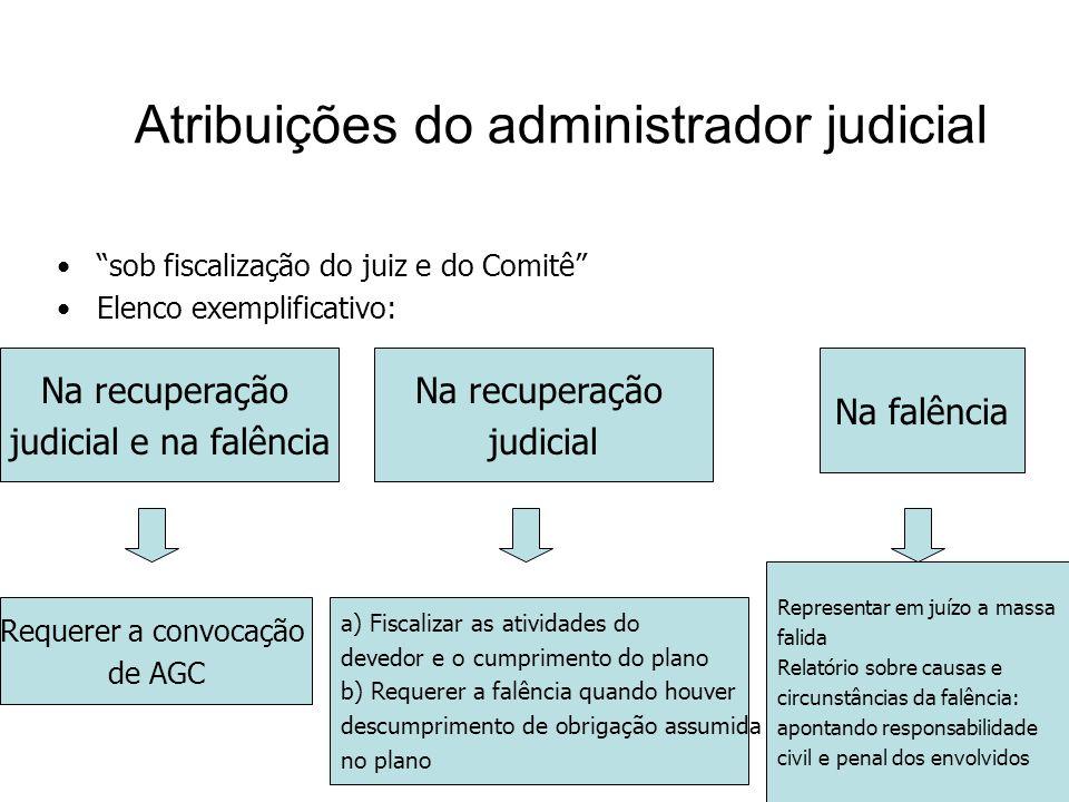 10 Atribuições do administrador judicial sob fiscalização do juiz e do Comitê Elenco exemplificativo: Na recuperação judicial e na falência Na recuper