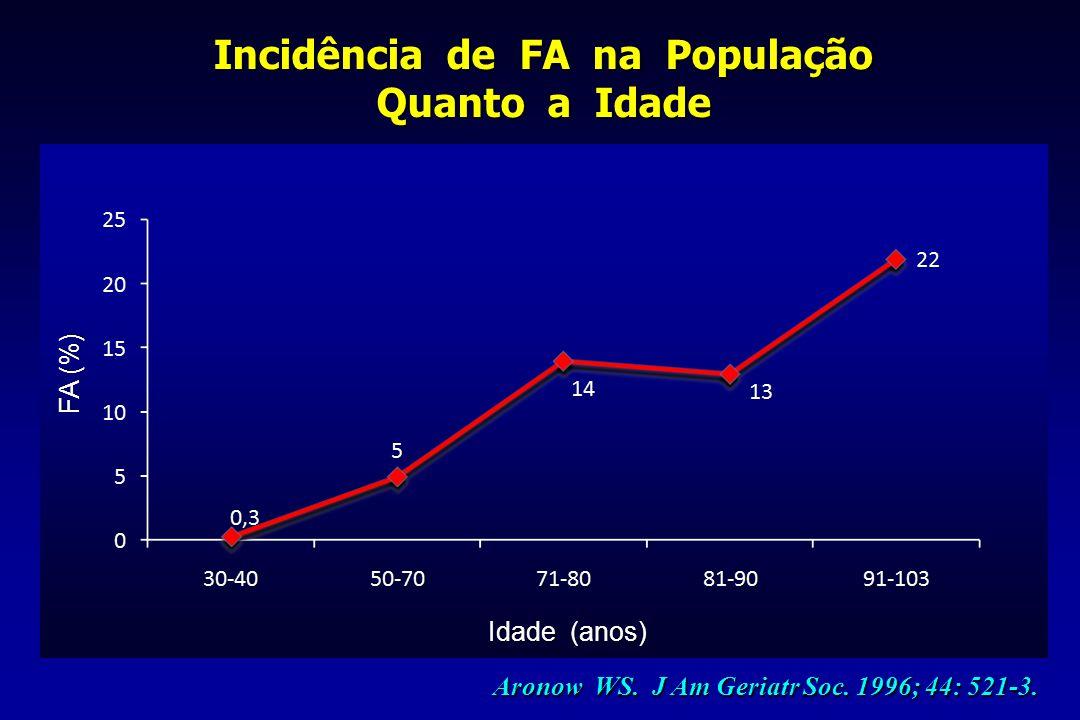 Incidência de FA na População Quanto a Idade FA (%) Aronow WS. J Am Geriatr Soc. 1996; 44: 521-3. Idade (anos)
