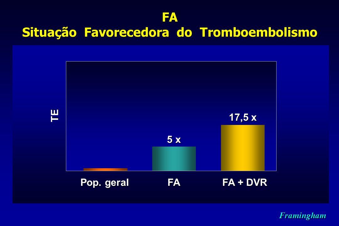 FA Situação Favorecedora do Tromboembolismo TE Framingham Pop. geral FA + DVR 17,5 x FA 5 x