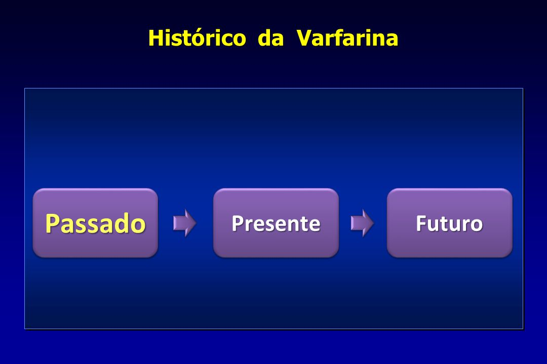 Histórico da Varfarina PassadoPassadoPresentePresenteFuturoFuturo