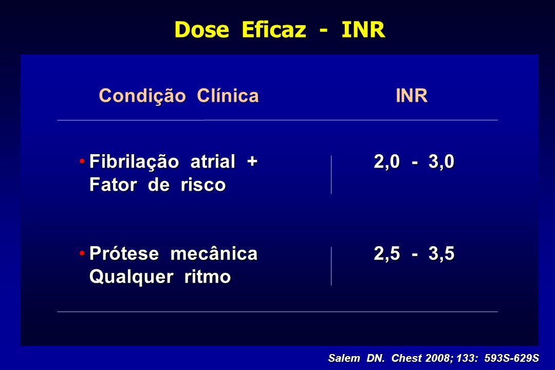 Dose Eficaz - INR Fibrilação atrial + 2,0 - 3,0Fibrilação atrial + 2,0 - 3,0 Fator de risco Prótese mecânica2,5 - 3,5Prótese mecânica2,5 - 3,5 Qualque