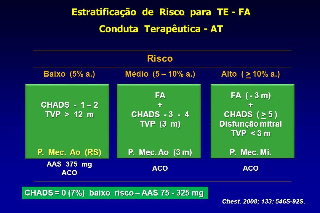 Baixo (5% a.) Médio (5 – 10% a.) Alto ( > 10% a.) CHADS - 1 – 2 TVP > 12 m P. Mec. Ao (RS) FA+ CHADS - 3 - 4 TVP (3 m) P. Mec. Ao (3 m) FA ( - 3 m) +